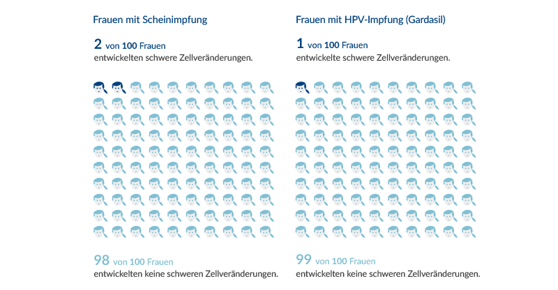 Faktenbox Hpv Impfung